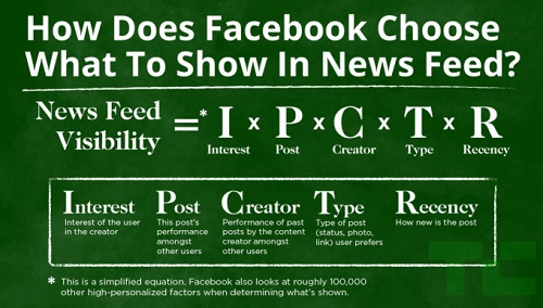 facebook-news-feed-edgerank-algorithm-HOW_IT_WORKS.jpg