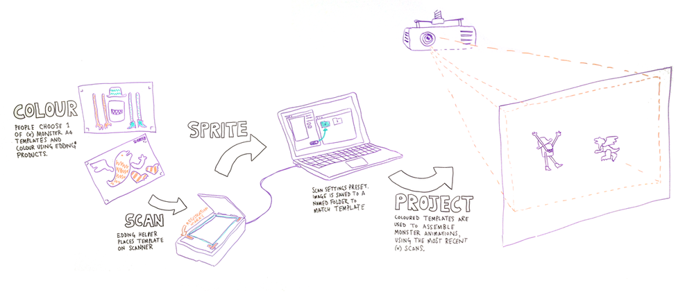 Initial drawing of how the prototype would work