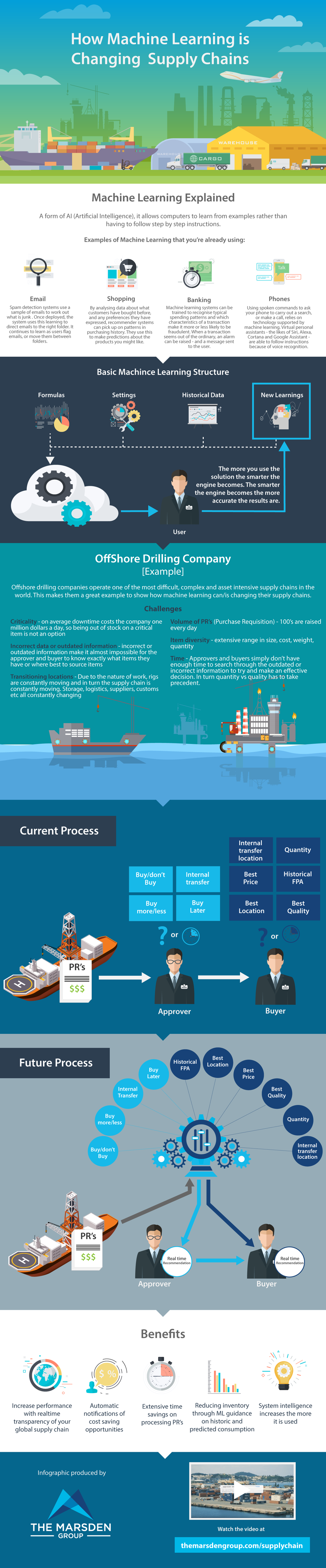 machine learning supply chain infographic.png