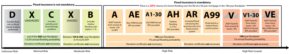 National Flood Insurance Program Glossary And Basic Explanations - Zone x on fema flood map