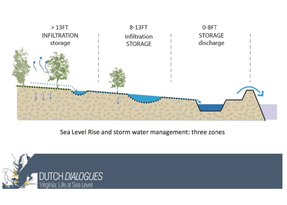 Water management experts at the Dutch Dialogues developed practice feasibility guidance according to land elevations. Coastal lands currently at 0-8 ft. above sea level are typically unsuitable for infiltration practices due to high water tables and will be permanently inundated with 2 ft. of SLR