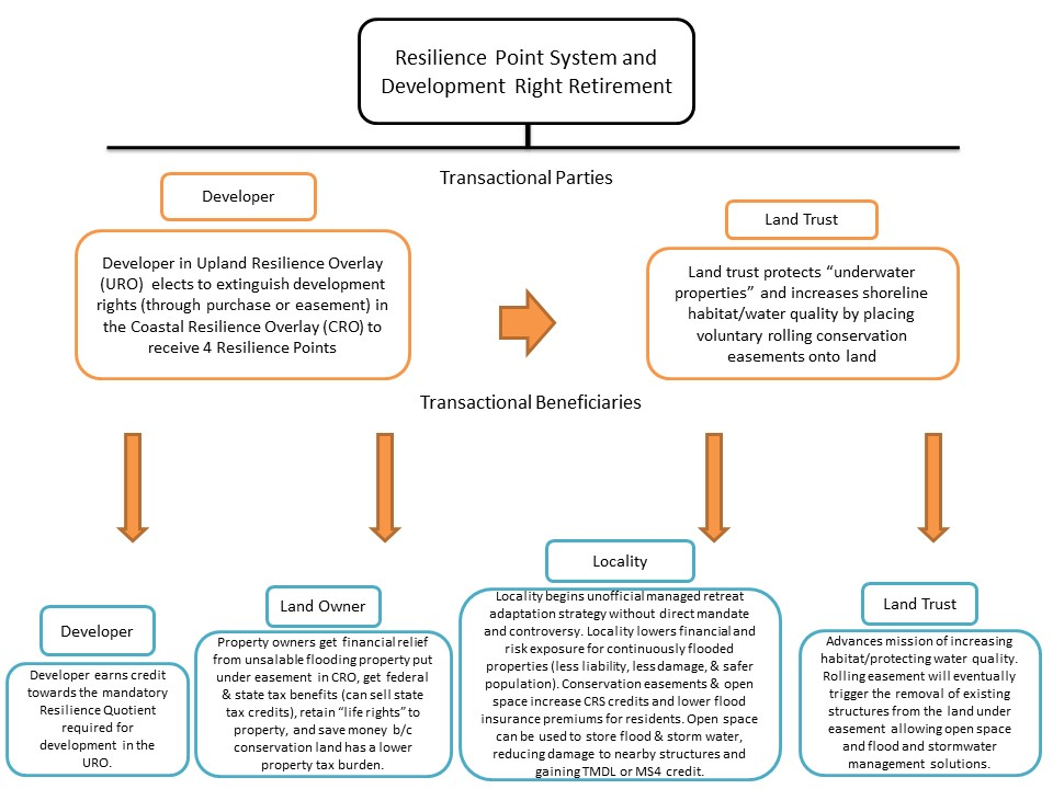 Schematic of how Norfolk's resilience point system would work to retire development rights