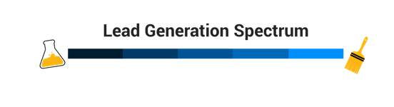 Lead Generation Spectrum | Science vs Art