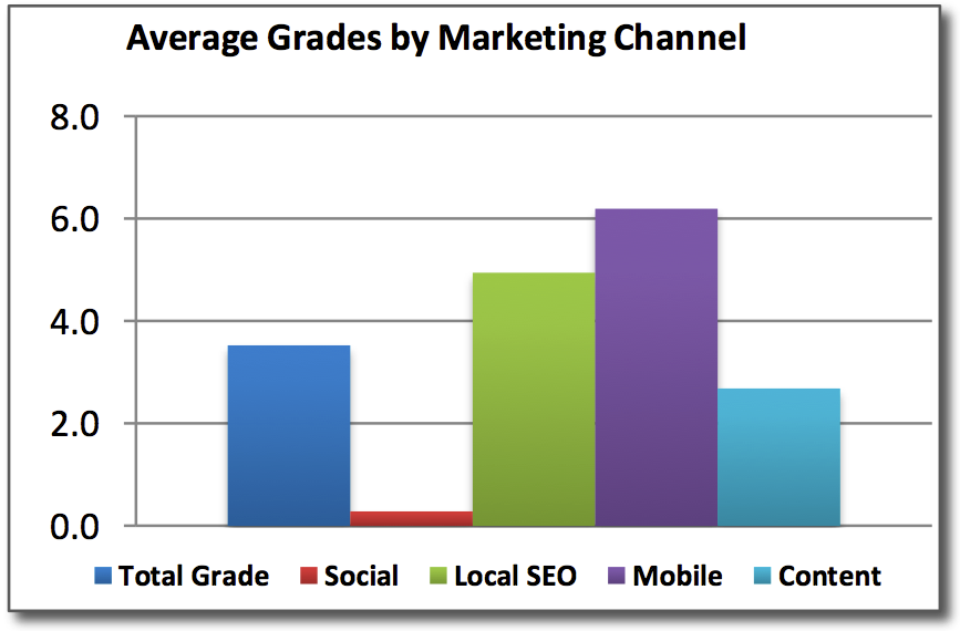 Local-Internet-Marketing-Grade-Averages.png