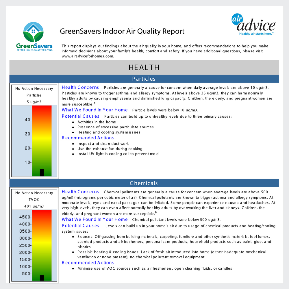 AirAdvice Indoor Air Quality Report