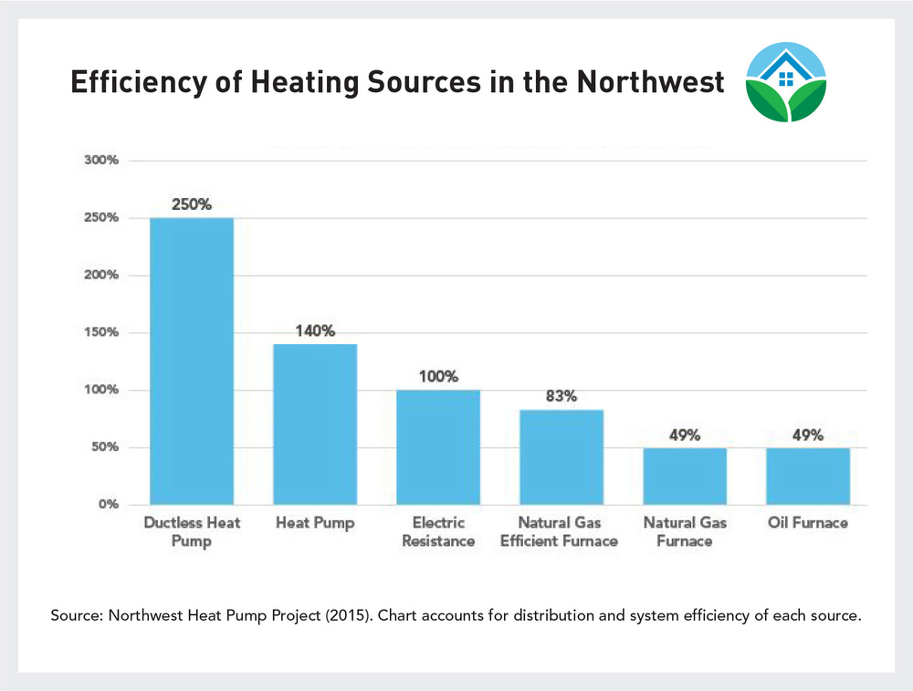 Efficiency of Heating Sources in the Northwest