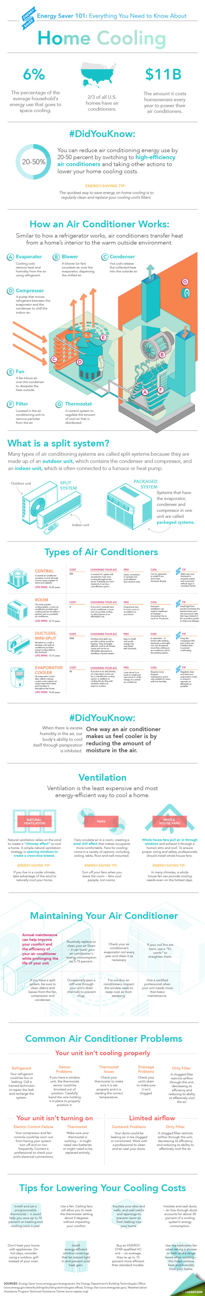 US Department of Energy Ductless Heat Pump vs. Air Conditioner Infographic