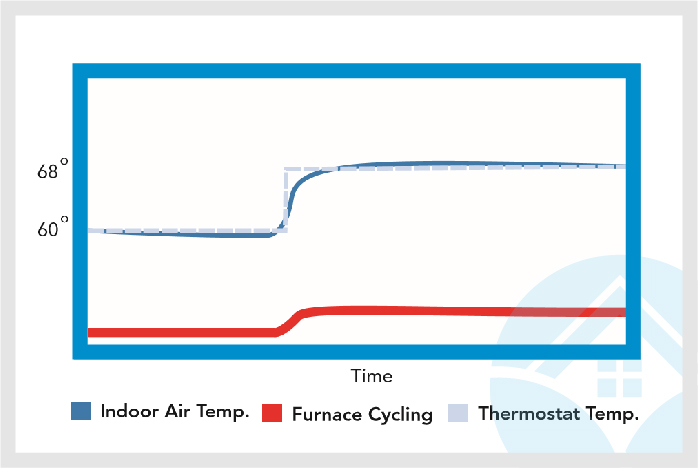 Properly Sized Furnace with Smart Thermostat