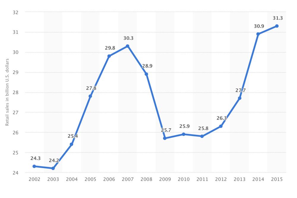 Cut Flower Industry 2002- 2015