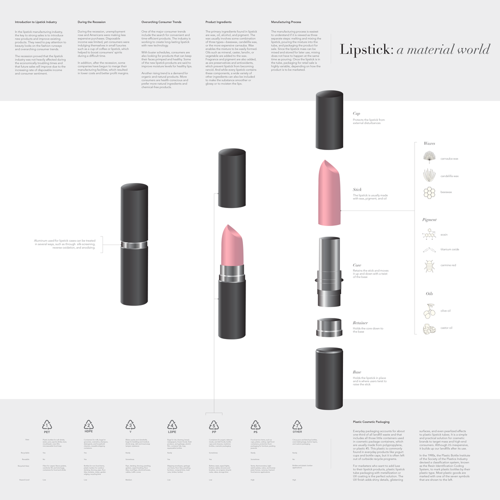 Lipstick: a material world