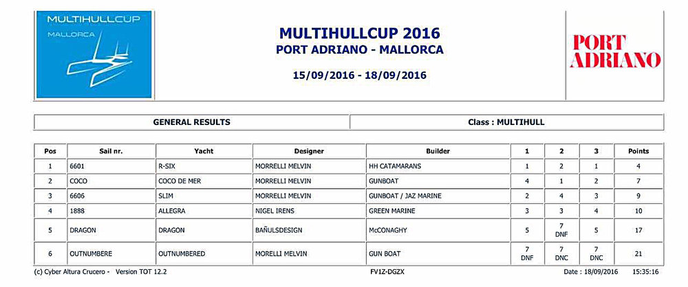 Multihulls Cup Win.jpg