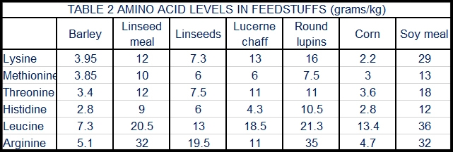Amino Acid levels 2018.jpg