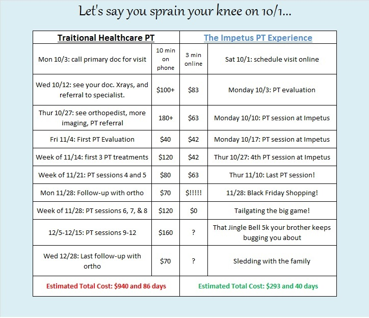Here's a side by side comparison of how Impetus saves patients money and time.