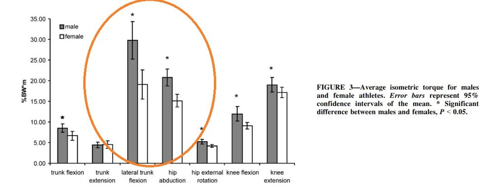 Weakness in lateral trunk flexors and hip abductors varied widely among participants, but were statistically different between males and females and associated with greater dynamic knee valgus.