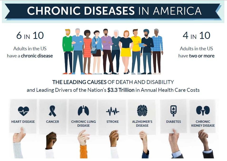 Taken from CDC.gov