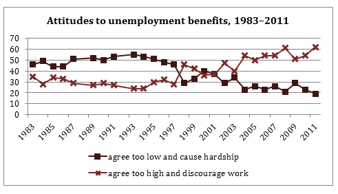 Government use of the term 'welfare' is on the rise, and so are negative connotations amongst the public