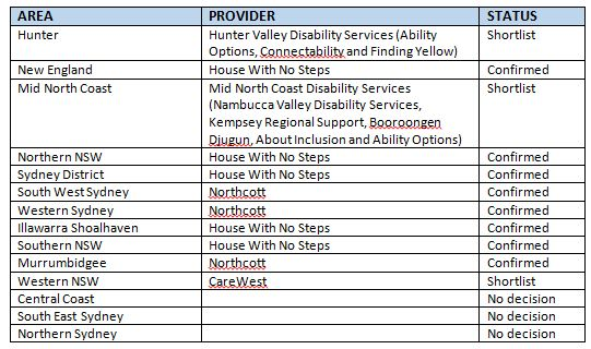 Here is the shortlist of providers for each region.