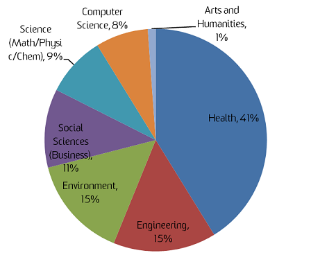 Figure 1: Relative proportion of the use of the term 'programme' by discipline in Scopus