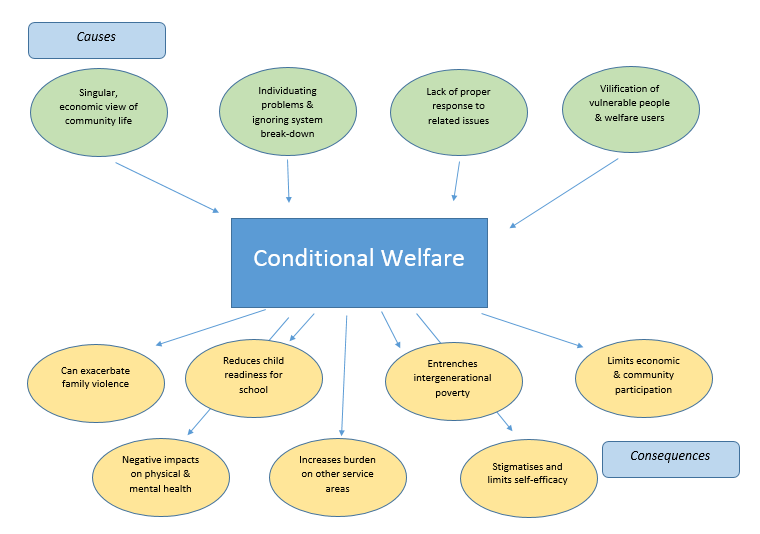 conditional welfare causes and consequences.png