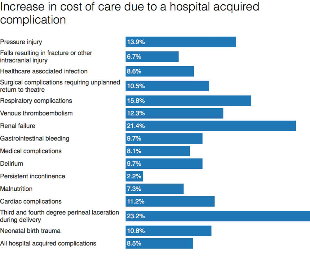 Source:  Pricing Framework for Australian Public Hospital Services 2018-19