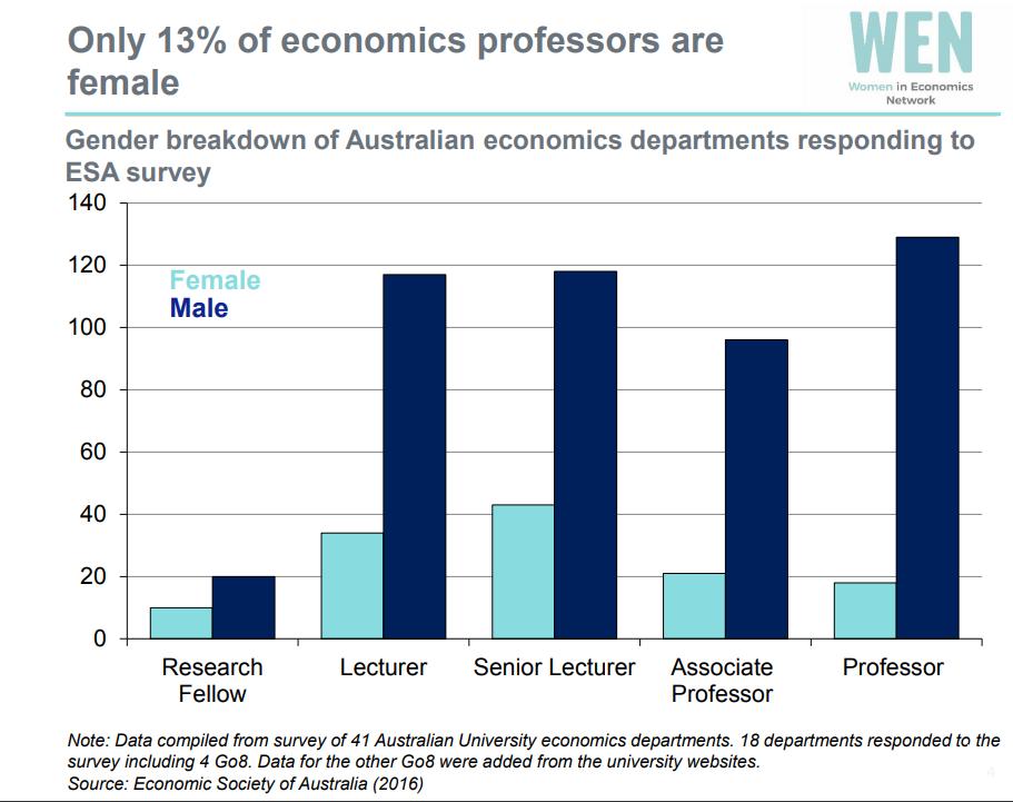 Economics professors 0518.png