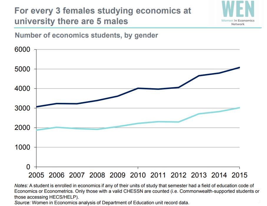 women studying economics 0518.png