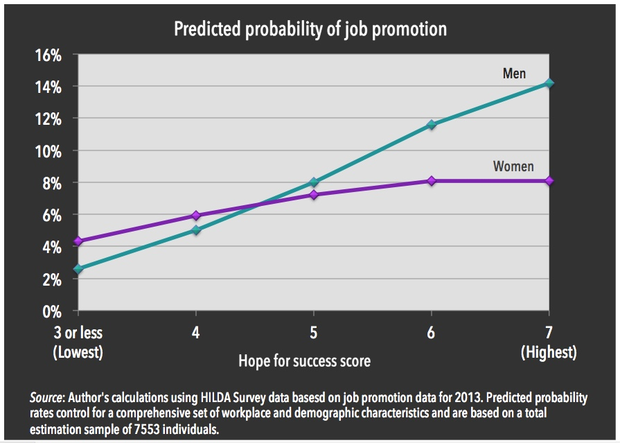 Australian data indicates that men are rewarded with nearly double the rates of promotion for having high confidence,while women are not.