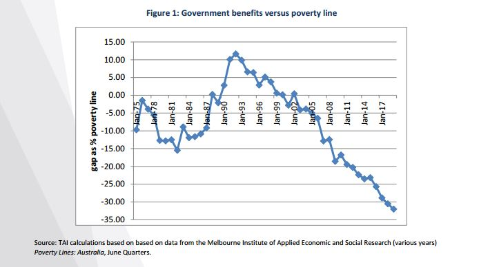 Welfare payments and the poverty line. We are in a particularly harsh moment in time for Australia.  Analysis courtesy The Australia Institute .