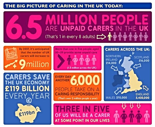 Working with ten of the leading charities in the UK to raise awareness of carers
