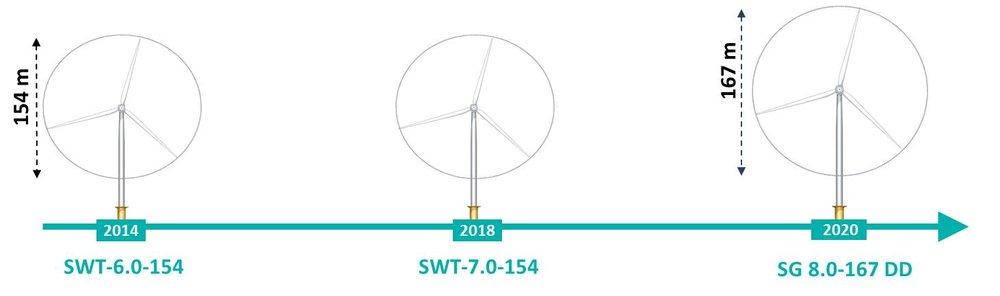 Turbine size increase.jpg