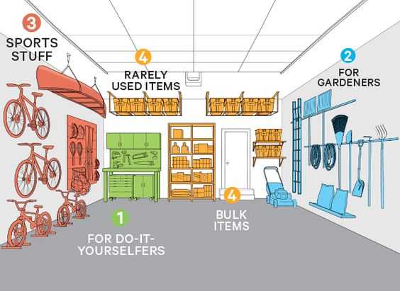 Click Image to read Consumer Report's article, 10 Ways to Take Back Your Garage