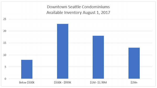 The graphs above and below depict the composition of new construction and resale inventory listed and sold in July on the NWMLS and highlight the mounting affordability crisis.