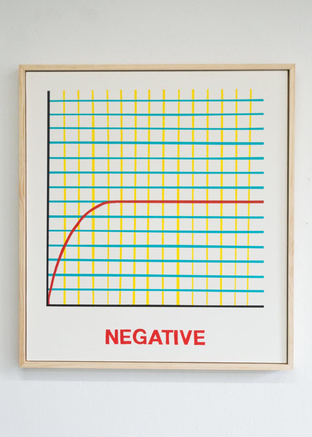 Positive, Negative