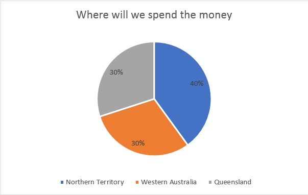 Where will we spend the money.jpg