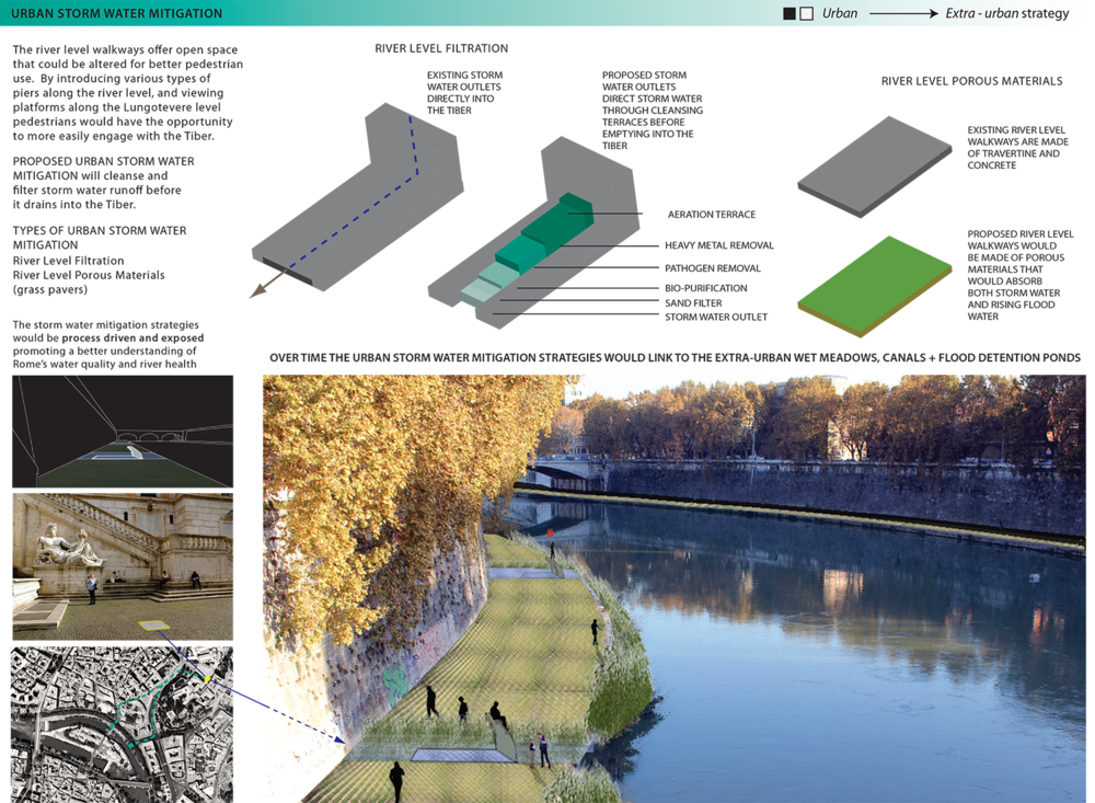 TIBER URBAN STORMWATER copy.png
