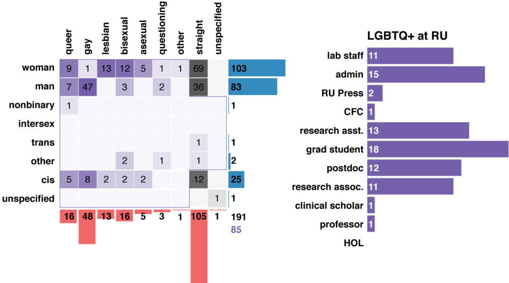 Figure 1: Demographics of survey respondents. Left, gender (horizontal) and sexual (vertical) identities. Each respondent could check multiple boxes for each. Numbers indicate respondents identified with each category. PRISM's constituency is colored in purple. Bottom right are total numbers of all respondents (black) and LGBTQ+ respondents (purple). Right, job titles of LGBTQ+ respondents at Rockefeller.