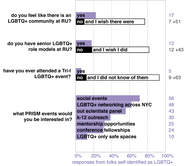 Figure 4: Needs of the LGBTQ+ community at Rockefeller. Wording of the questions is same as on the survey, with exception of second (original question asked about peer and senior LGBTQ+ role models); wording of PRISM event options have been condensed for space. Large majorities of LGBTQ+ respondents identified a lack of LGBTQ+ community, senior role models at Rockefeller, and connection between LGBTQ+ communities across the Tri-I. Majorities of respondents indicated interest in social events, NYC-wide networking, and a panel of out scientists.