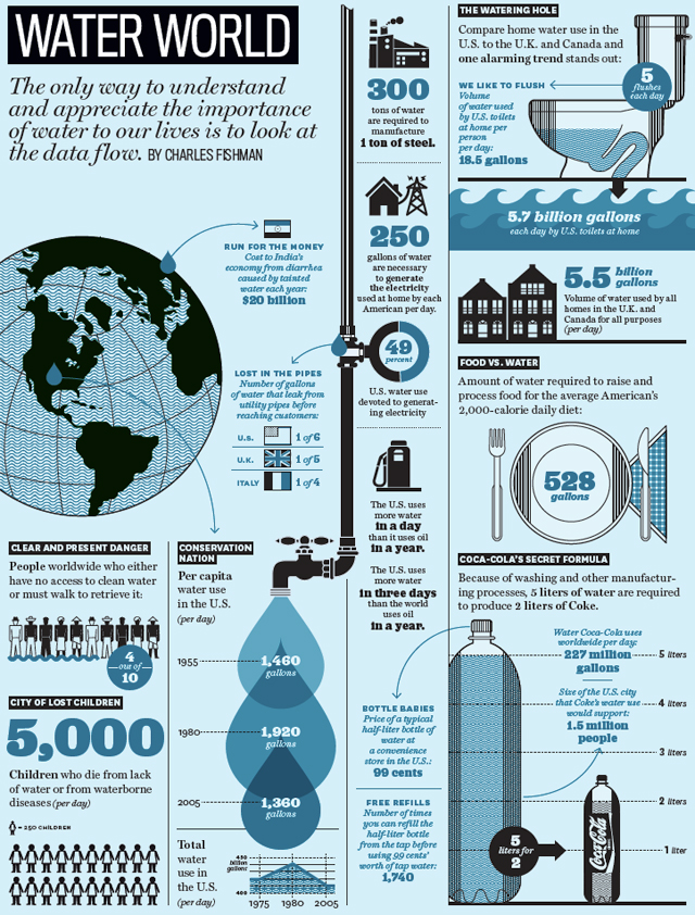 Water usage infographic 2.jpg