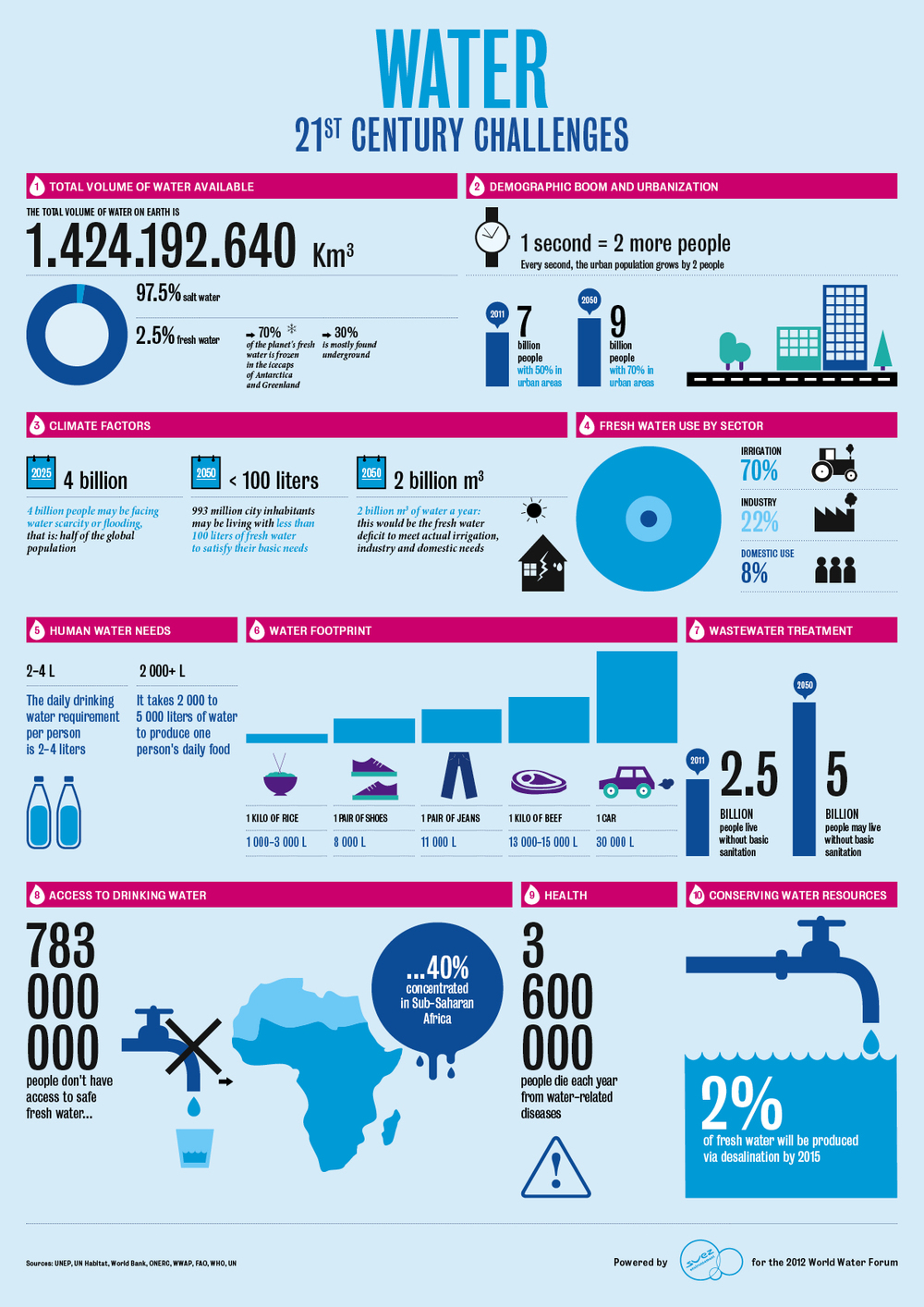 Water usage infographic 3.jpg