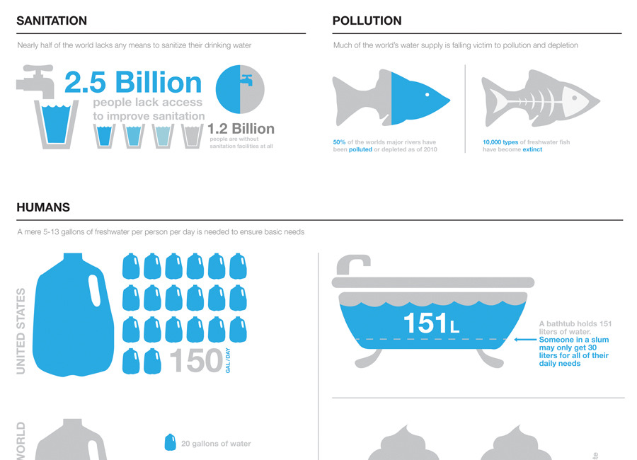 Water usage infographic 5.jpg