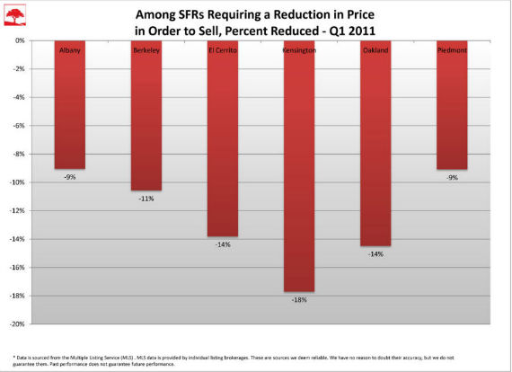 Average Reduction in Price