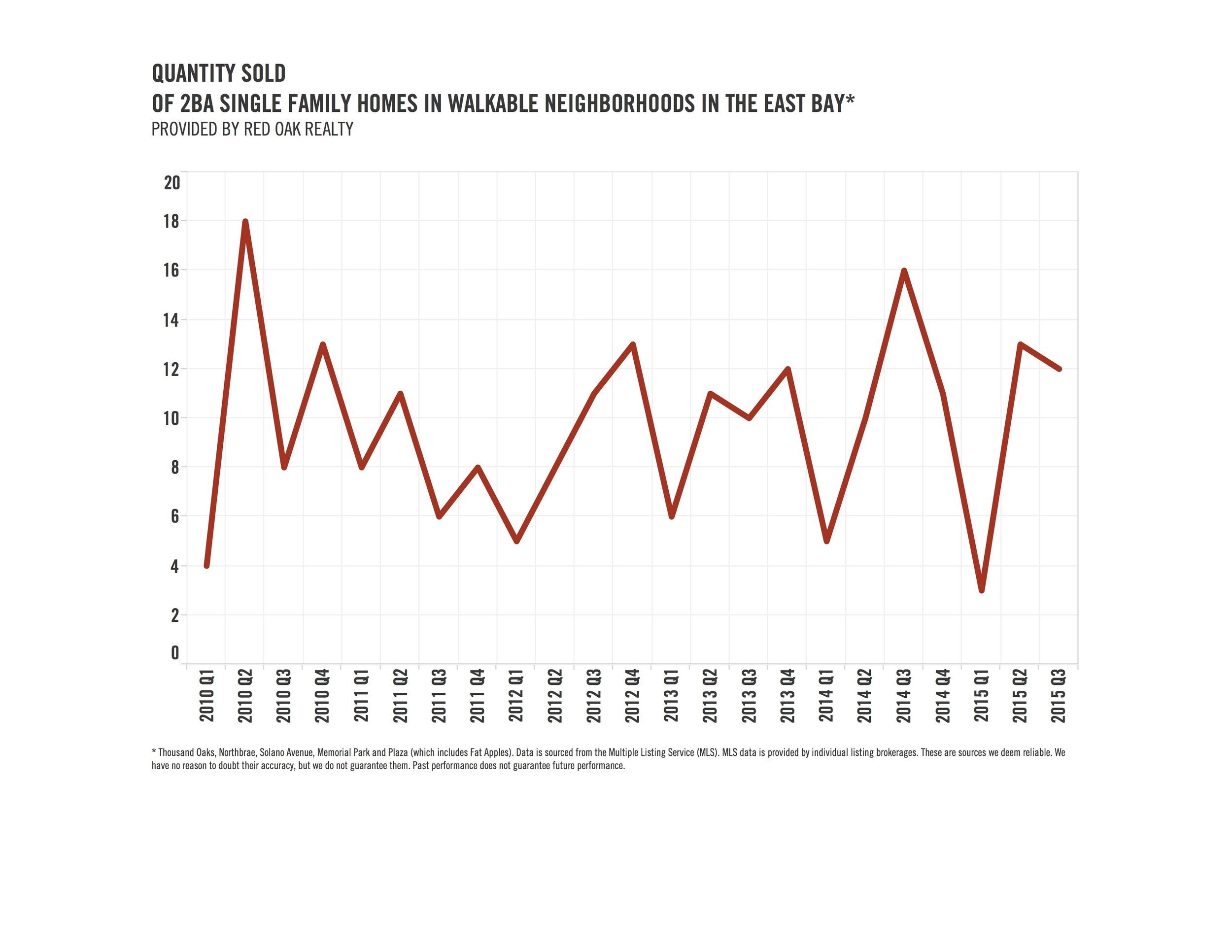 Blog chart pg1