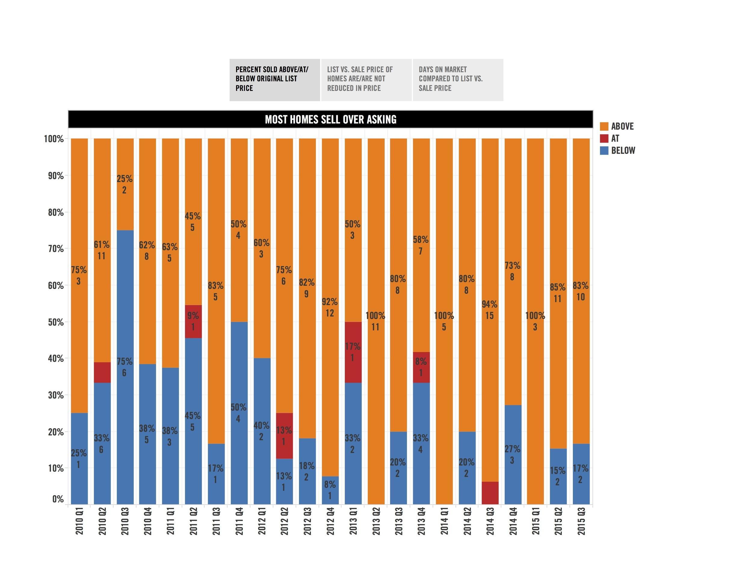 Blog chart pg6