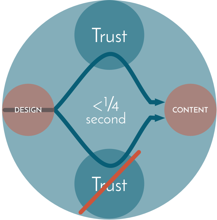 Before they read a single word, your audience has already decided how much the trust you.