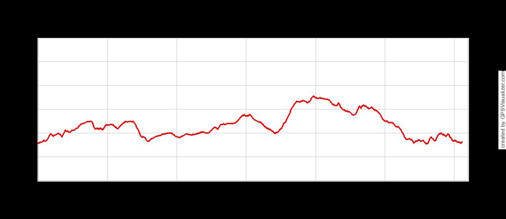 BBT Run Elevation Profile.png