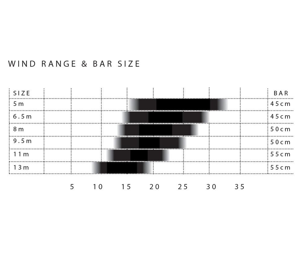 CatV2_Wind_Chart.jpg