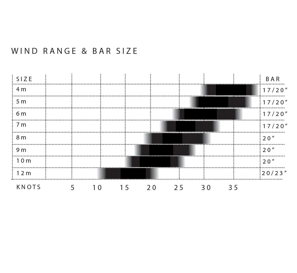 SST_Wind_Chart.jpg