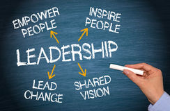 leadership-essential-qualities-text-uppercase-white-letters-chalk-board-arrows-to-associated-empower-people-inspire-40378719.jpg