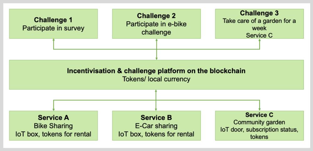 Salzburg Research + Polycular: Smart City Token