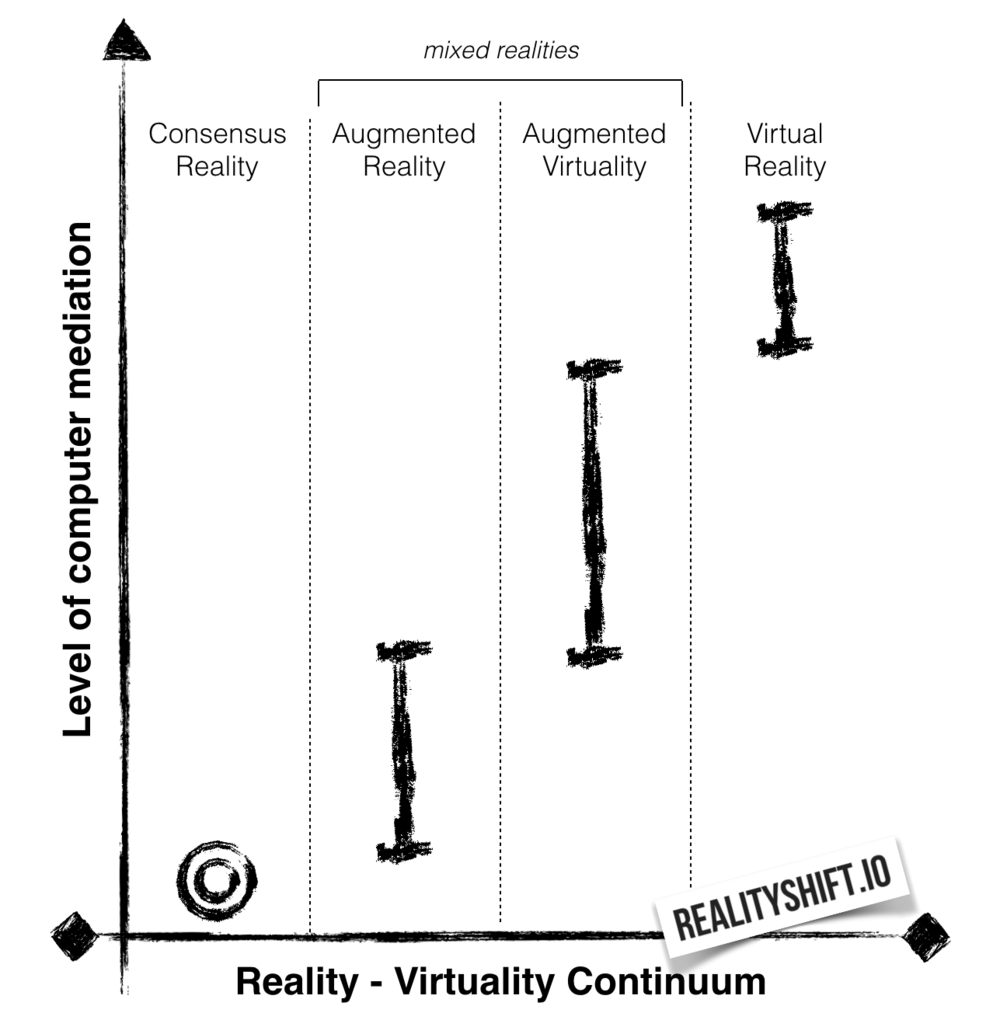 Augmented Reality / Augmented Virtuality / Virtual Reality